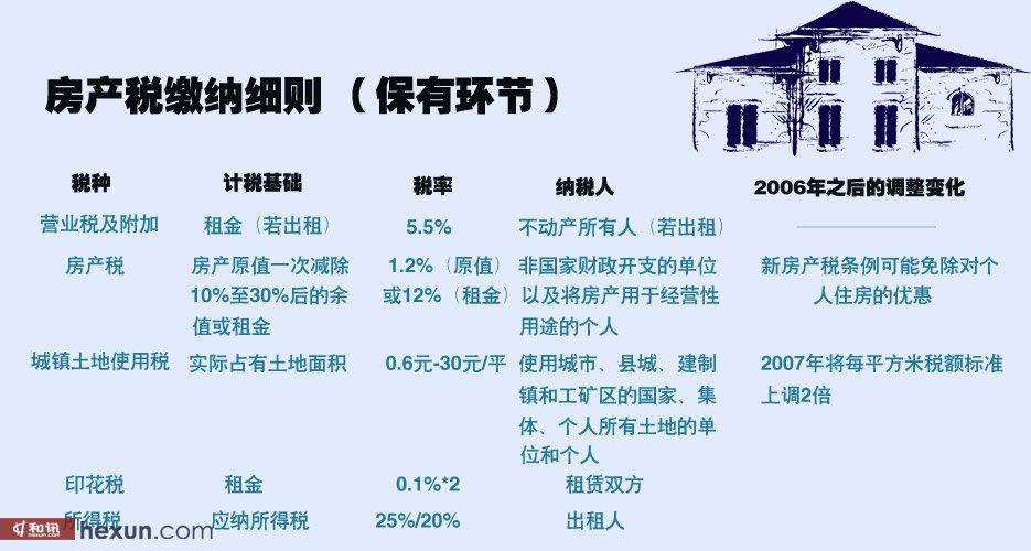 房产税缴纳细则