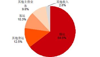 大秦铁路主营业务收入划分(2011F)