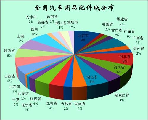 中国汽车用品配件城分布区域图