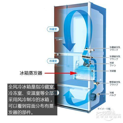 隐藏的蒸发器会自动化霜