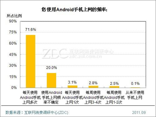(图) 您使用Android手机上网的频率