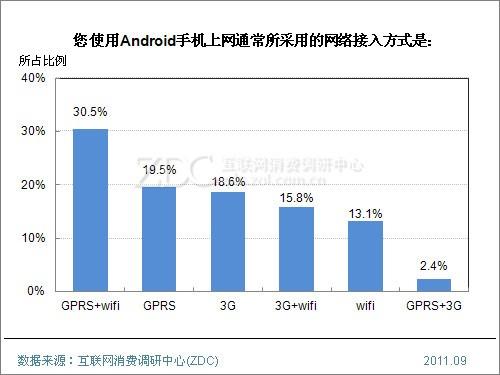 (图) 您使用Android手机上网通常所采用的网络接入方式