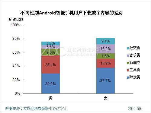 (图) 不同性别Android智能手机用户下载数字内容的差别