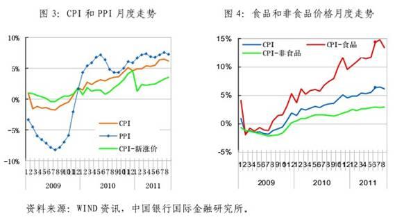 (三)三驾马车增长均有放缓