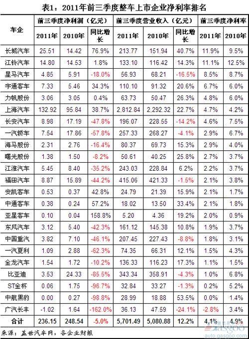 各银行存款利率_营业执照_营业收入净利率