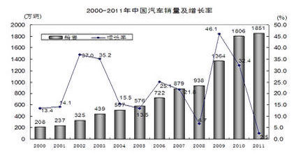 汽车年销量及增长率