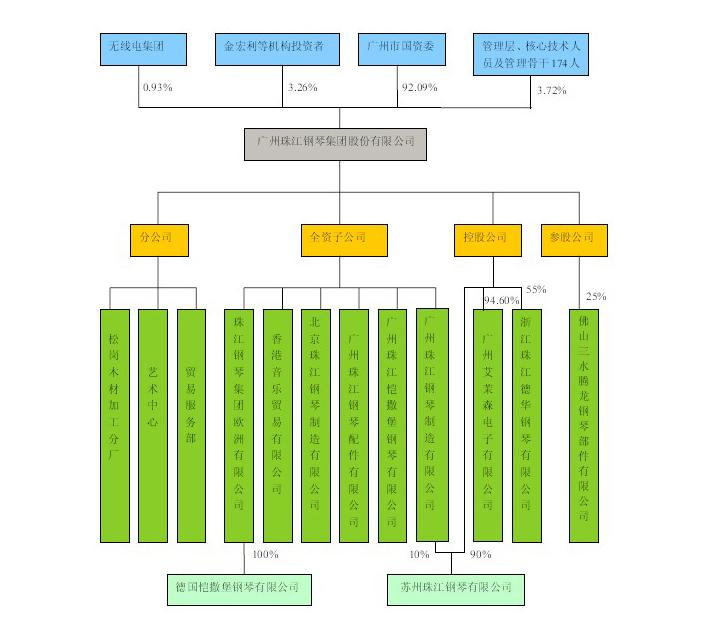 珠江钢琴:发行人组织结构图