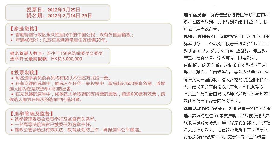 香港特首选举知识