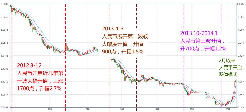 美元对人民币即期汇率走势