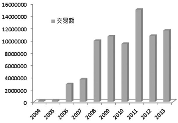 图为历年全球ETF市场交易规模(单位:百万美元)