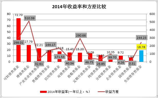 指数型基金收益率_基金业绩盘点之2014年债券型基金年终盘点-专题-基金频道-和讯网