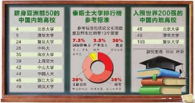 大学排行榜竞推 亚洲版