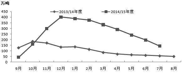 在2015/2016年度新棉上市初期,郑棉期货以小阳收盘。那么,2015/2016年度国内棉价将如何演绎呢?笔者认为,虽然棉价已经跌至12500元/吨附近,但短期市场供需矛盾尚未解决,在新棉大量上市前,郑棉将继续保持弱势行情。在资金压力下,新棉大量上市甚至可能出现急跌行情。