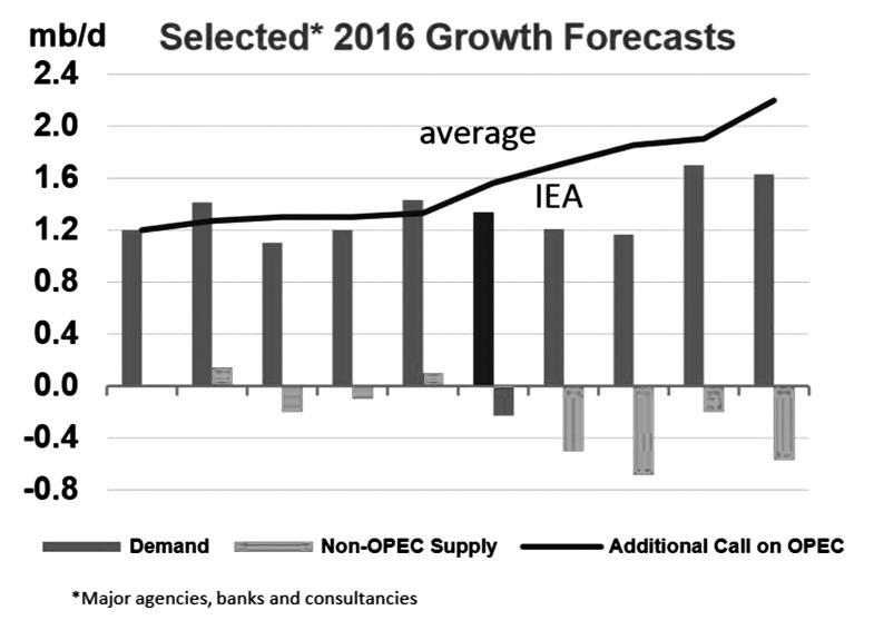 图为各大分析机构对2016年原油需求增长的预测