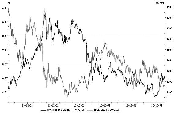 圖為金價與美國10年期國債收益率