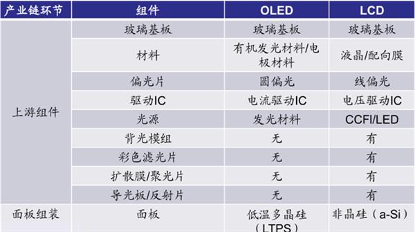 LCD与OLED具体组件对比